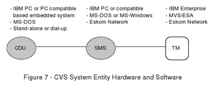 Teknologi STS